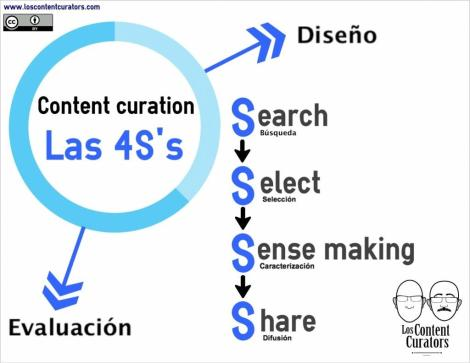 Las 4S del Content Curator Vía www.loscontentcurators.com