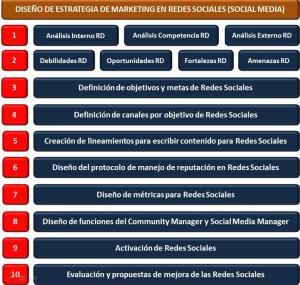 Diseño de Estrategia de Marketing en Redes Sociales