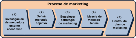 Descripción del Proceso de Marketing