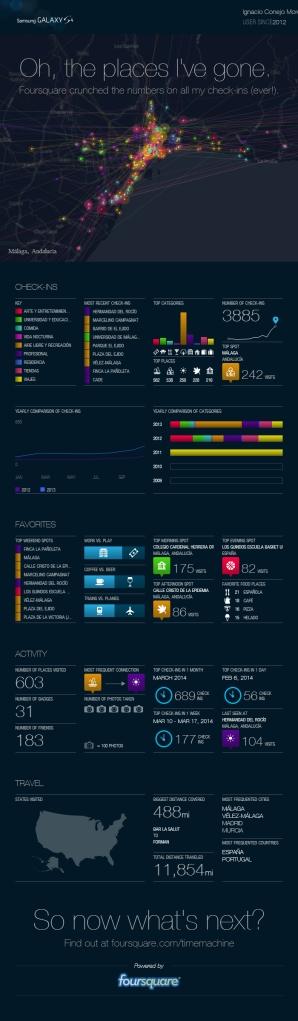 Máquina del tiempo de FoursQuare, Infografía de Ignacio Conejo